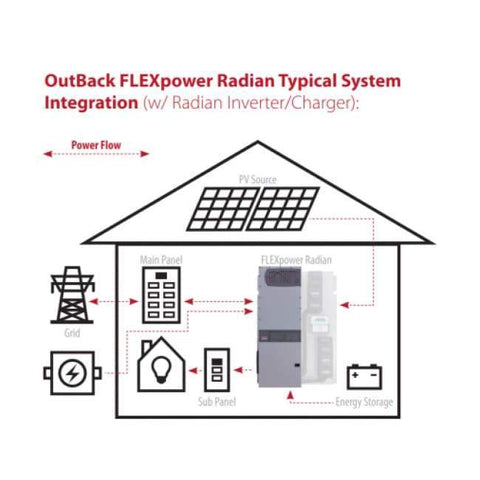 Outback Power Radian Series 7kW 48V Inverter/Charger 230V - GS7048E GS7048E Outback