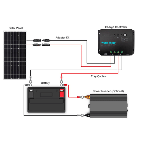 Renogy 100 Watt 12 Volt Mono Complete Solar Kit with Mounting Hardware + Free Shipping & No Sales Tax - Shop Solar Kits