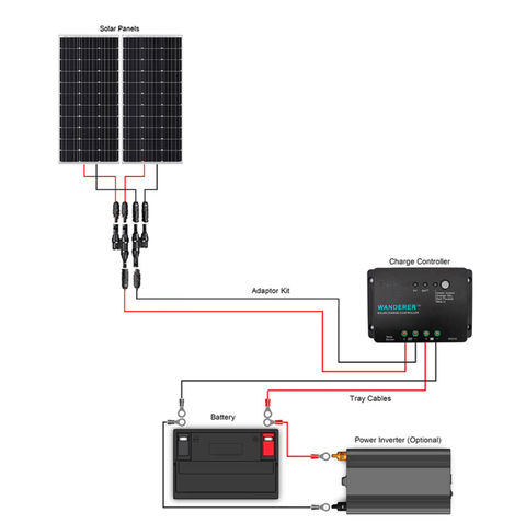 Image of Renogy 200 Watt 12 Volt Mono Complete Solar Kit with Mounting Hardware + Free Shipping & No Sales Tax - Shop Solar Kits