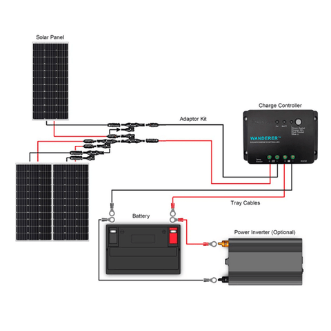 Image of Renogy 300 Watt 12 Volt Complete Solar Kit Including Mounting Hardware + Free Shipping & No Sales Tax - Shop Solar Kits