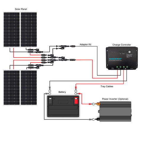 Image of Renogy 400 Watt 12 Volt Complete Solar Kit w/ Mounting Hardware + Free Shipping & No Sales Tax - Shop Solar Kits