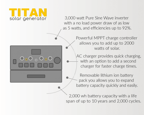 Titan Solar Generator 4,000wH + 5 x 100 Watt Flexible Solar Panels | Complete Kit | Free Shipping & No Sales Tax - Shop Solar Kits
