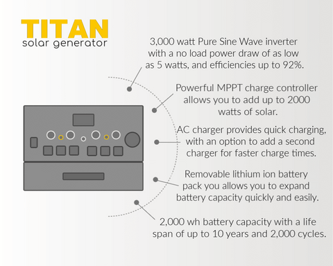 Image of Titan Solar Generator + 5 x 100 Watt Solar Panels | Complete Kit | Free Shipping & No Sales Tax - Shop Solar Kits