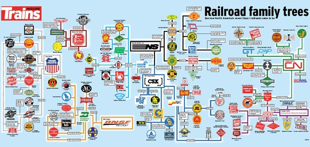 Railroad Family Trees Poster