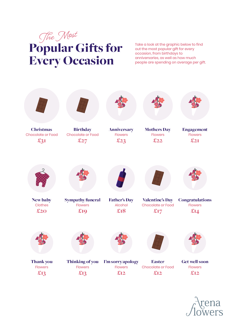 graphic showing the most popular gifts for each occasion