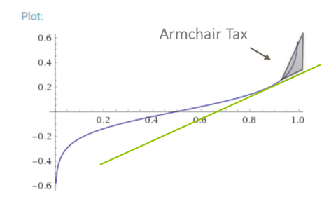 Sigmoid curve income distribution with an armchair tax for the top tier earners