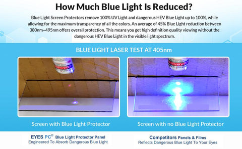 Blue Laser test on panel with protection vs panel without protection