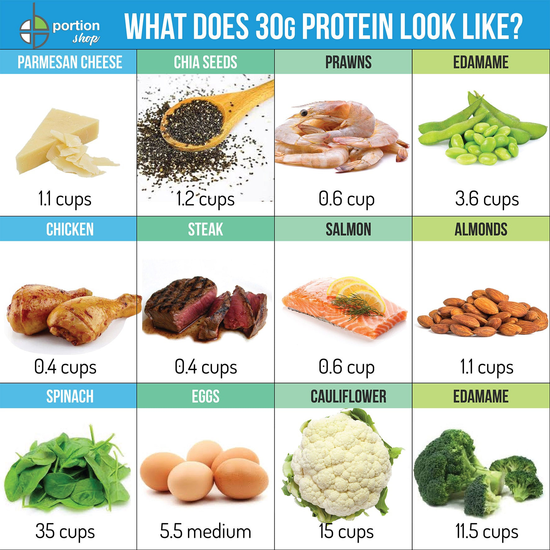 30 g of protein