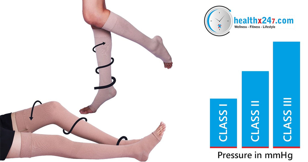 What is the difference between Class I, Class II and Class III compression stockings?
