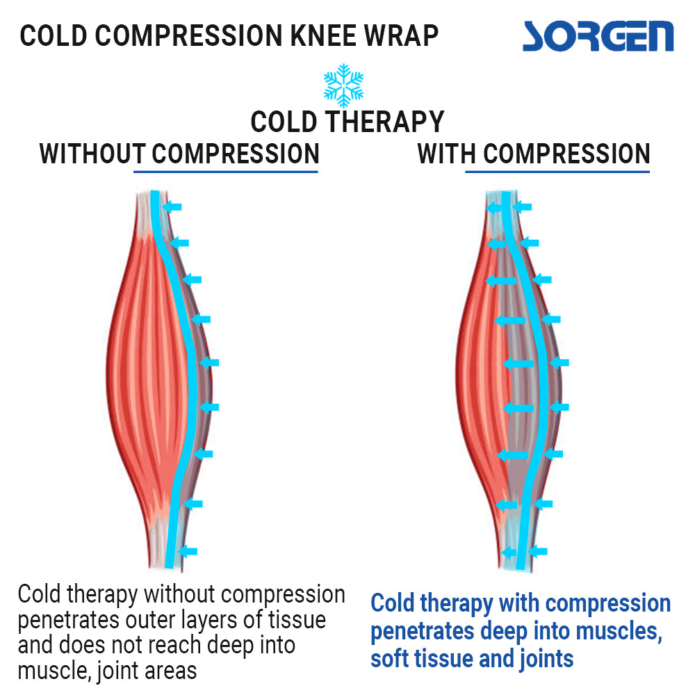 Sorgen Cold Compression Knee Brace / Wrap