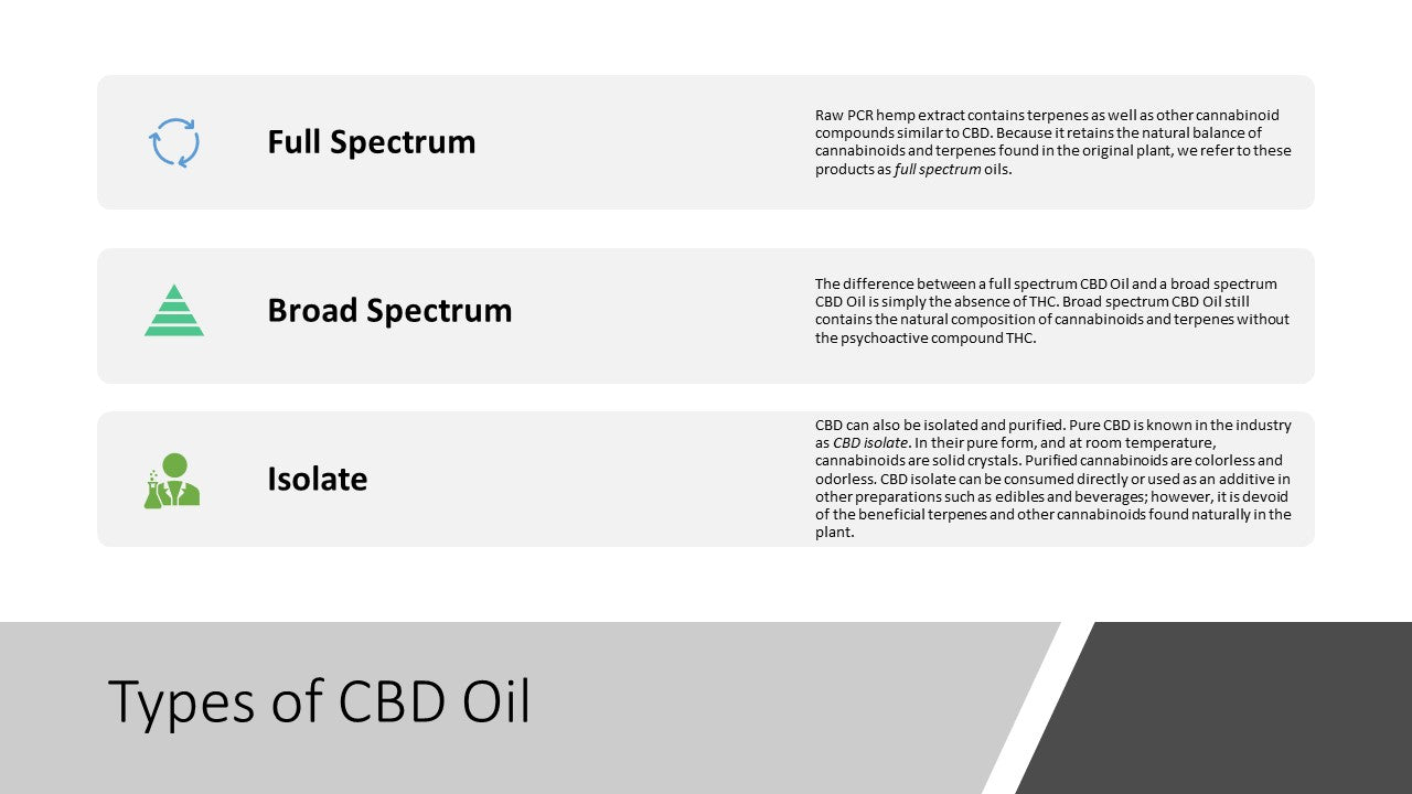 Types of CBD Oil