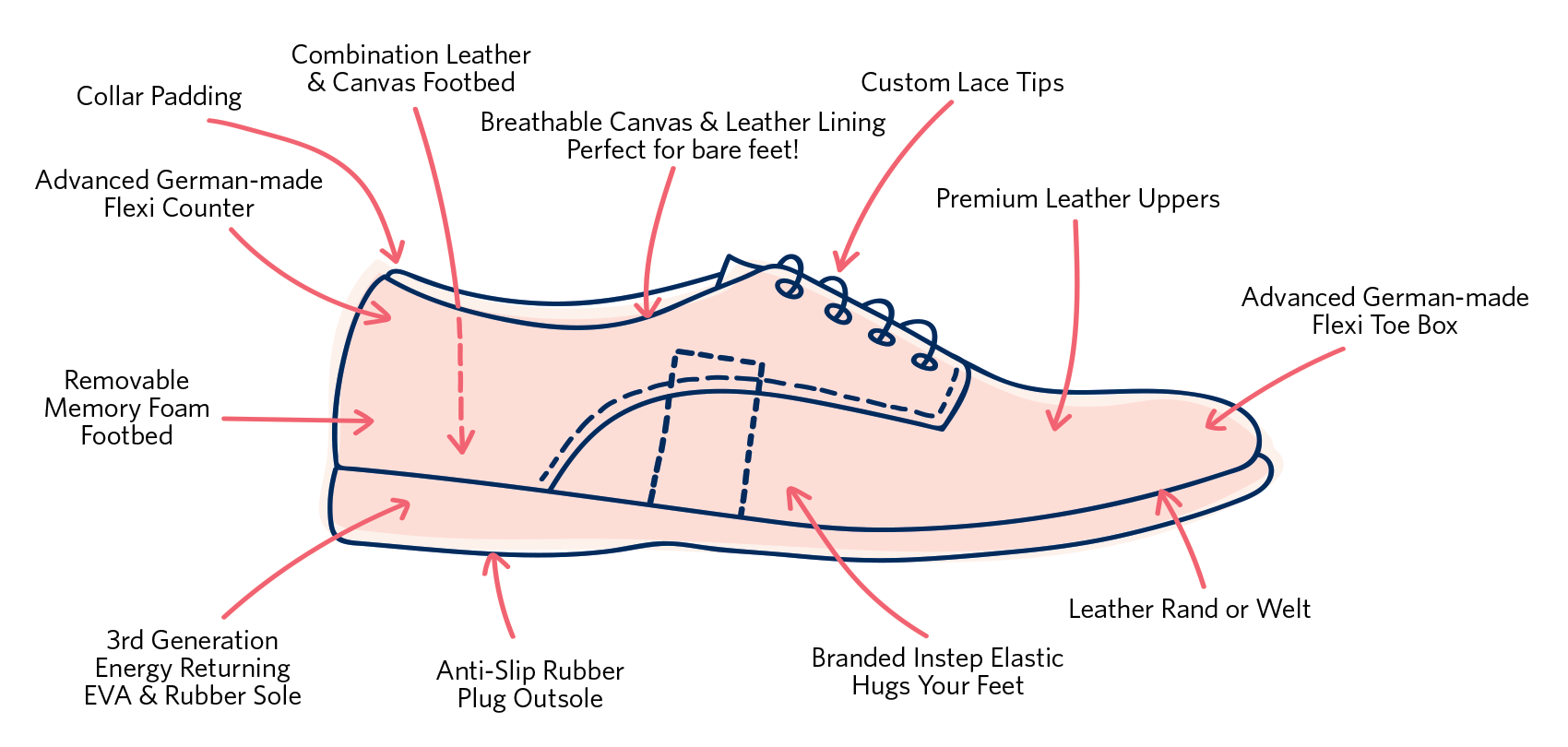 Rollie Shoes Features