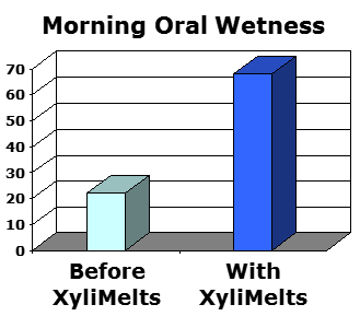 XyliMelts help treat oral discomfort due to dry mouth while sleeping
