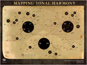 Mapping Tonal Harmony Canvas Poster