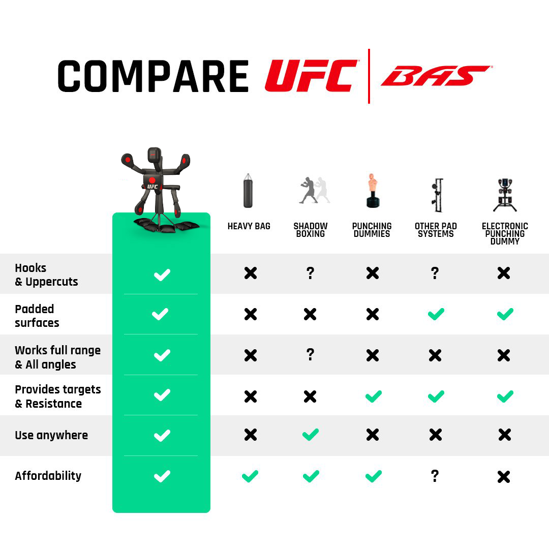 Compare UFC BAS. Hooks & Uppercuts. BAS: YES. HEAVY BAG: NO. SHADOW BOXING: ?. PUNCHING DUMMIES: NO. OTHER PAD SYSTEMS: ?. ELECTRONIC PUNCHING DUMMY: NO. Padded Surfaces. BAS: YES. HEAVY BAG: NO. SHADOW BOXING: NO. PUNCHING DUMMIES: NO. OTHER PAD SYSTEMS: YES. ELECTRONIC PUNCHING DUMMY: YES. Works full range & All angles. BAS: YES. HEAVY BAG: NO. SHADOW BOXING: ?. PUNCHING DUMMIES: NO. OTHER PAD SYSTEMS: NO. ELECTRONIC PUNCHING DUMMY: NO. Provides Targets & Resistance. BAS: YES. HEAVY BAG: NO. SHADOW BOXING: NO. PUNCHING DUMMIES: YES. OTHER PAD SYSTEMS: YES. ELECTRONIC PUNCHING DUMMY: YES. Use anywhere. BAS: YES. HEAVY BAG: NO. SHADOW BOXING: YES. PUNCHING DUMMIES: NO. OTHER PAD SYSTEMS: NO. ELECTRONIC PUNCHING DUMMY: NO. Affordability. BAS: YES. HEAVY BAG: YES. SHADOW BOXING: YES. PUNCHING DUMMIES: YES. OTHER PAD SYSTEMS: ?. ELECTRONIC PUNCHING DUMMY: NO.