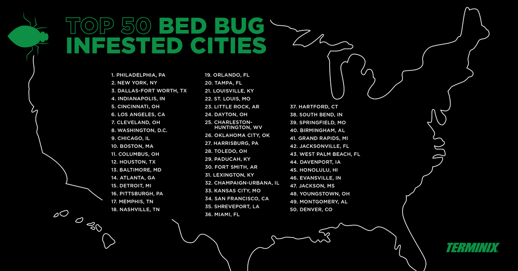 Most Bed Bug Infested U.S. Cities of 2019 according to Terminix - Premo All Natural Non Toxic Bed Bug Mite and Lice Killer - safe around kids and pets