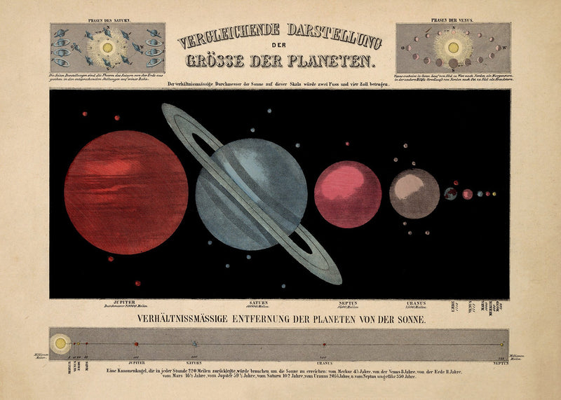 Planet Chart Vintage German Astronomy Illustration Print On Canvas, Wall Hanging Decor PictureVintage FrogPictures & Prints