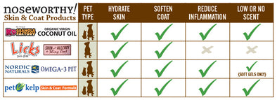 NOSEWORTHY: SKIN & COAT PRODUCTS