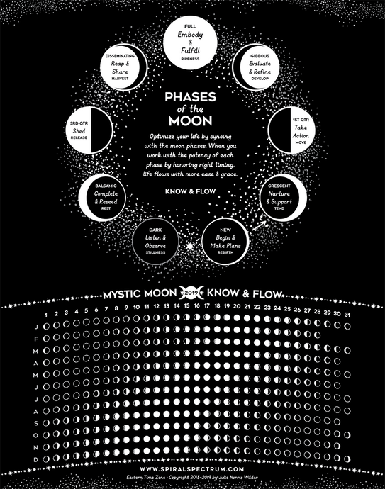 2021 Moon Phase Chart & Guide - 11