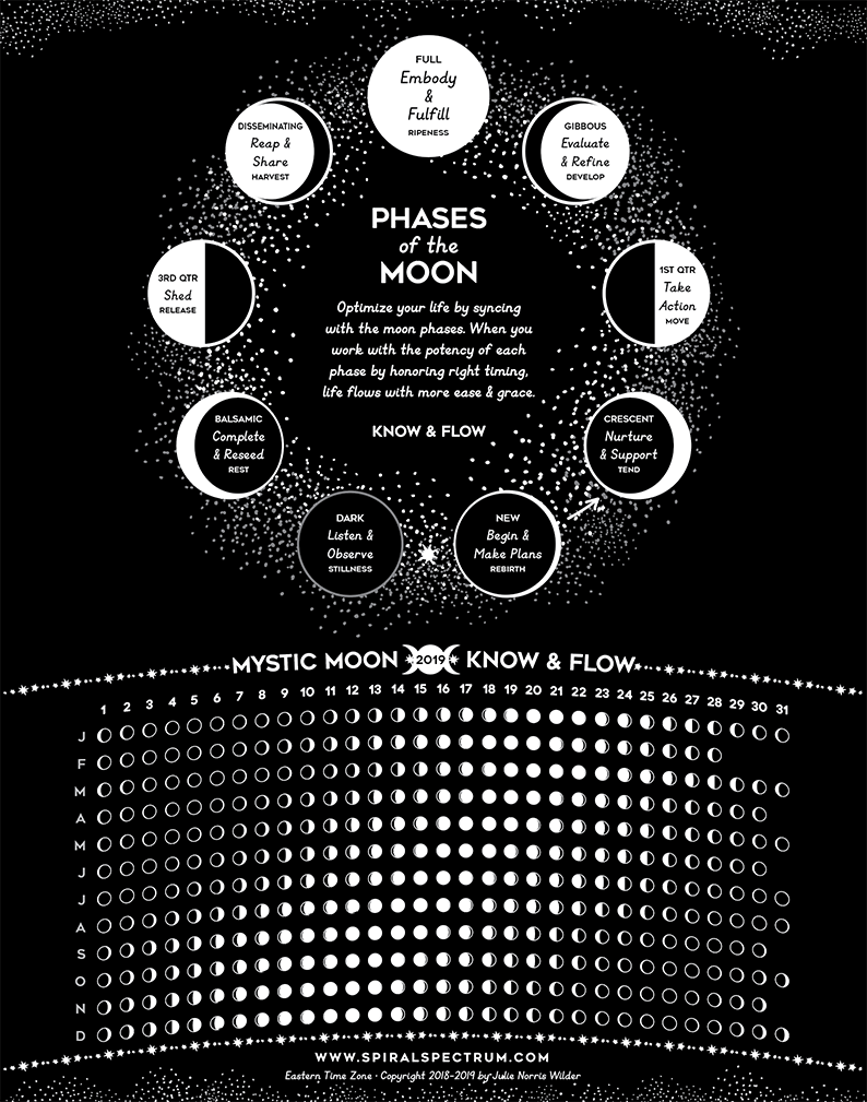 2020 Moon Phase Chart & Guide - 11