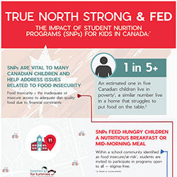 School Nutrition Programs in Canada Vital for At Risk, Hungry Children (footnote based on C.D Howe Commentary)