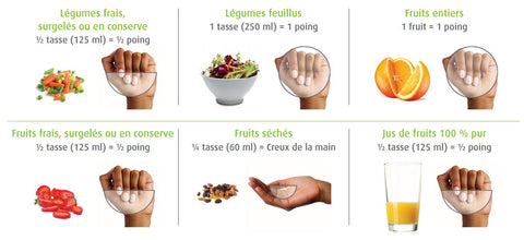 Taille des portions fruits, légumes, noix, fruits secs Hippocrate.bio