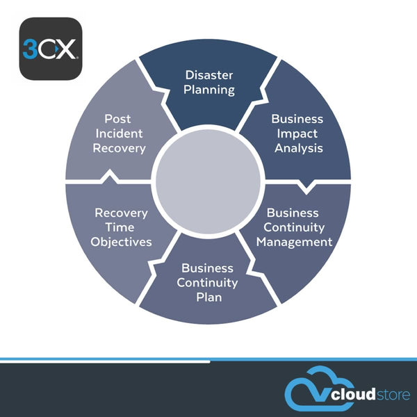 Business Continuity - <br>3CX PBX (Physical or Virtual)