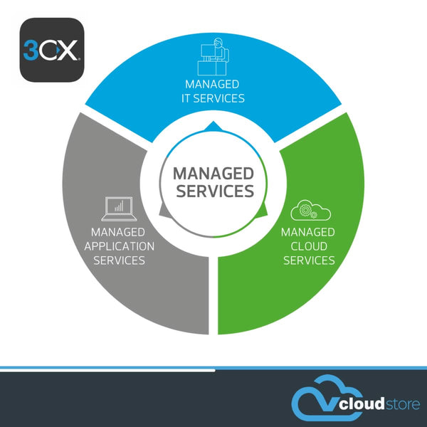 Managed Services - <br>3CX PBX (Physical and Virtual)