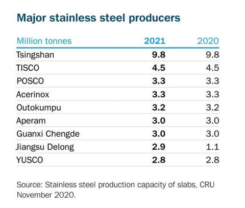 major stainless steel producers