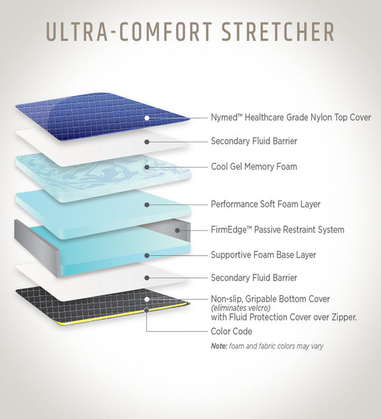 Ultra Comfort Stretcher