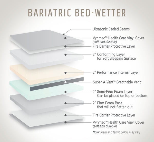 Bariatric Bed wetter