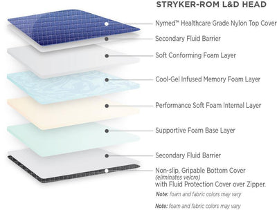 L&D Stryker 304 Birthing bed - Head section