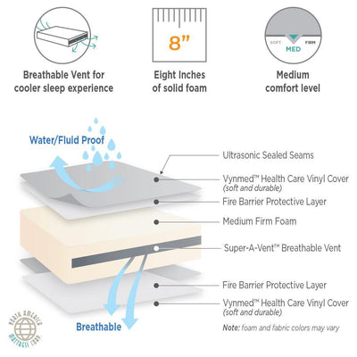Bed-Wetting Mattress (Adult)