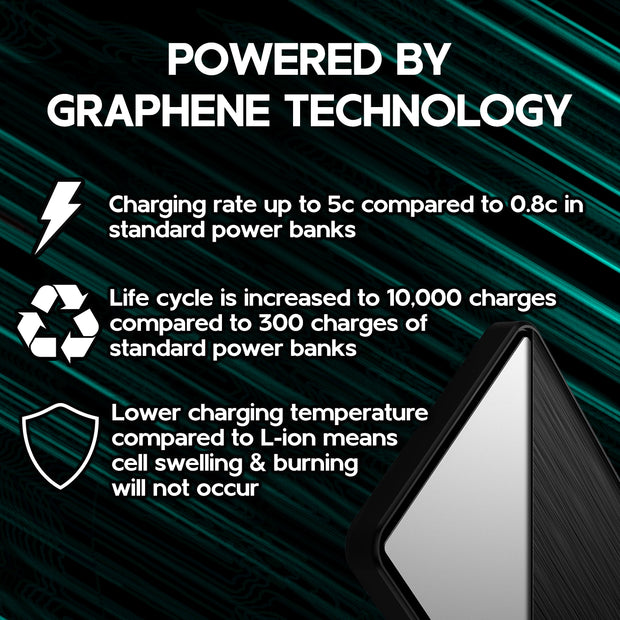Powered by Graphene Technology, charging rate up to 5c compared to 0.8c in standard Power Banks, Life Cycle is increased to 10,000 charges compared to 300 charges of standard power banks lower charging temperature compared to l-ion means cell swelling & burning will not occur
