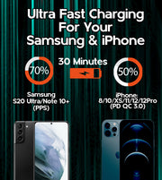 Descriptive image with text saying Ultra Fast Charging for your Samsung & iPhone 30 mintues 70% Samsung S20 Ultra/Note 10+ (PPS) 50% Iphone 8/10/XS/11/12/12Pro (PD QC 3.0)