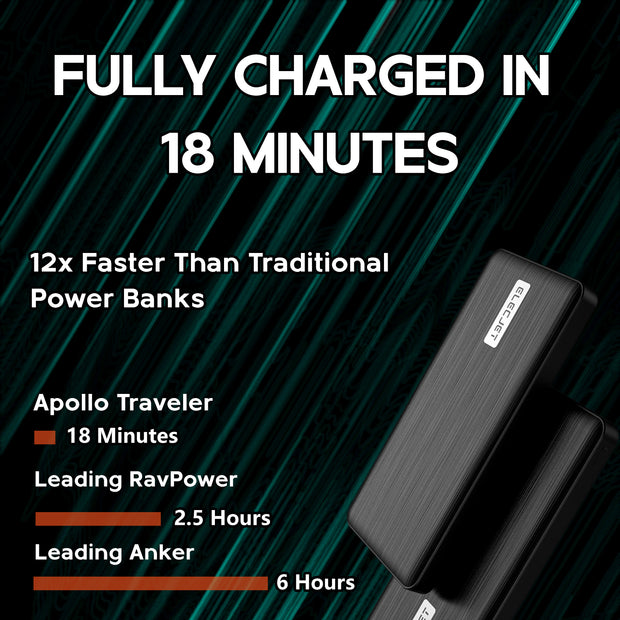 Description Fully Charged In 18 minutes 12x Faster Than Traditional Power Banks