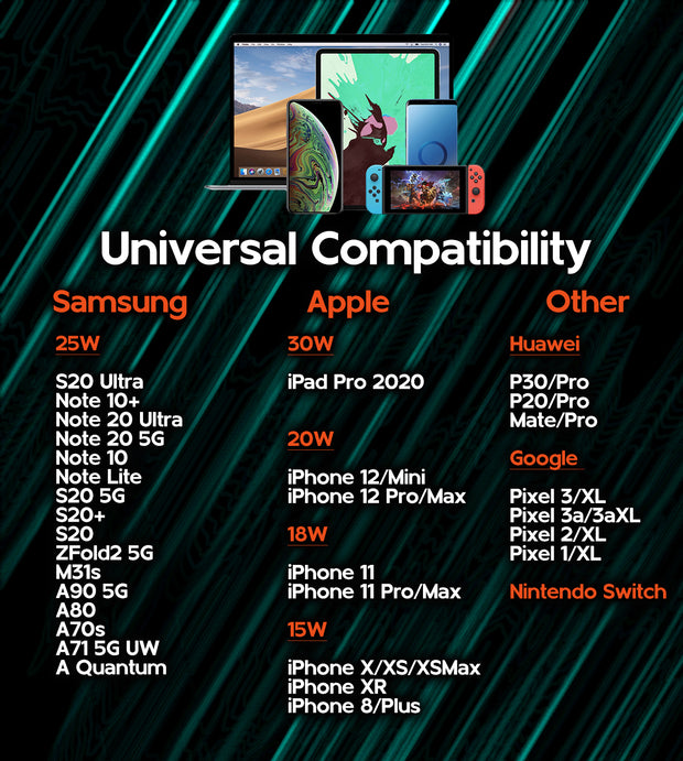 Universal compatibility chart showing wattages and phone models