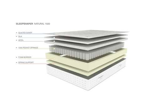Sleepshaper Natural Pocket 1500 Mattress Materials Used Diagram-Better Bed Company
