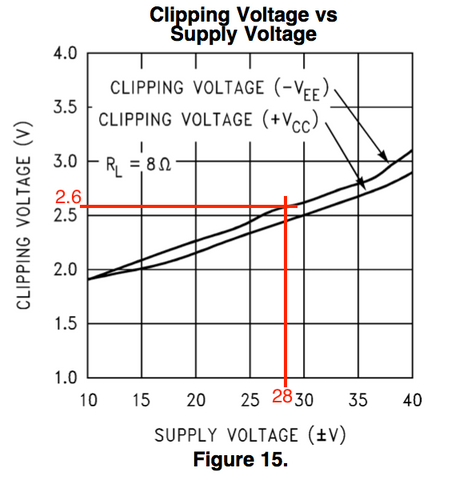 LM3886 clipping voltage 8Ω with markers