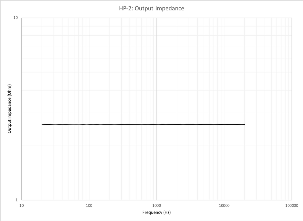 Neurochrome HP-2: Output impedance