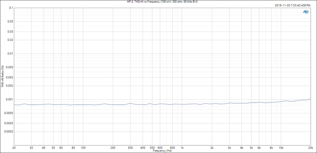 Neurochrome HP-2: THD+N vs frequency (100 mW, 300 ohm)