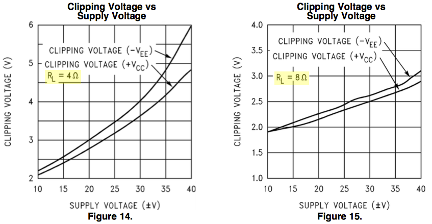 LM3886 clipping voltage vs power supply voltage
