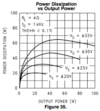 LM3886 Power dissipation versus supply voltage (4Ω)