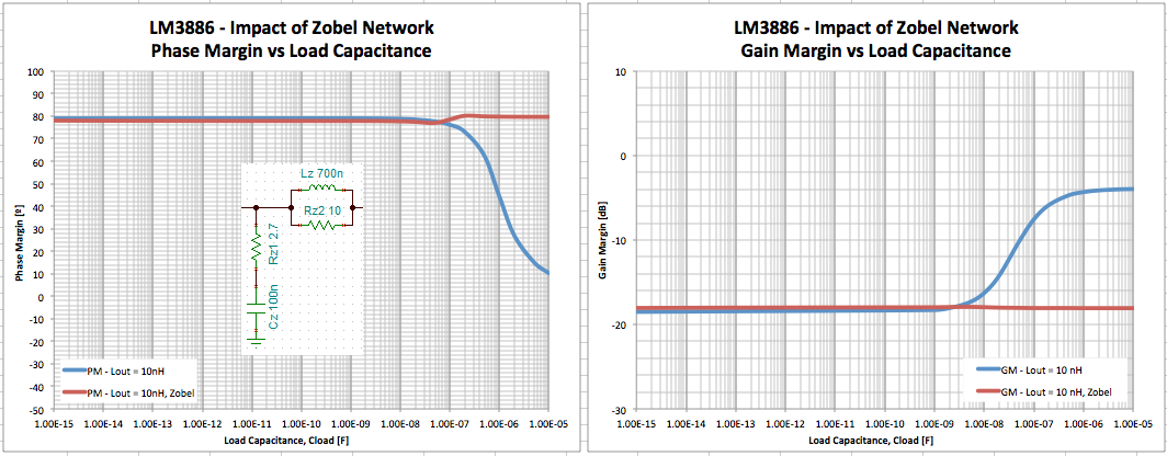 LM3886 influence of Zobel network on stability