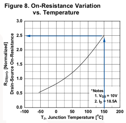 MOSFET relative RDS(on) vs temperature