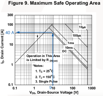 MOSFET safe area of operation