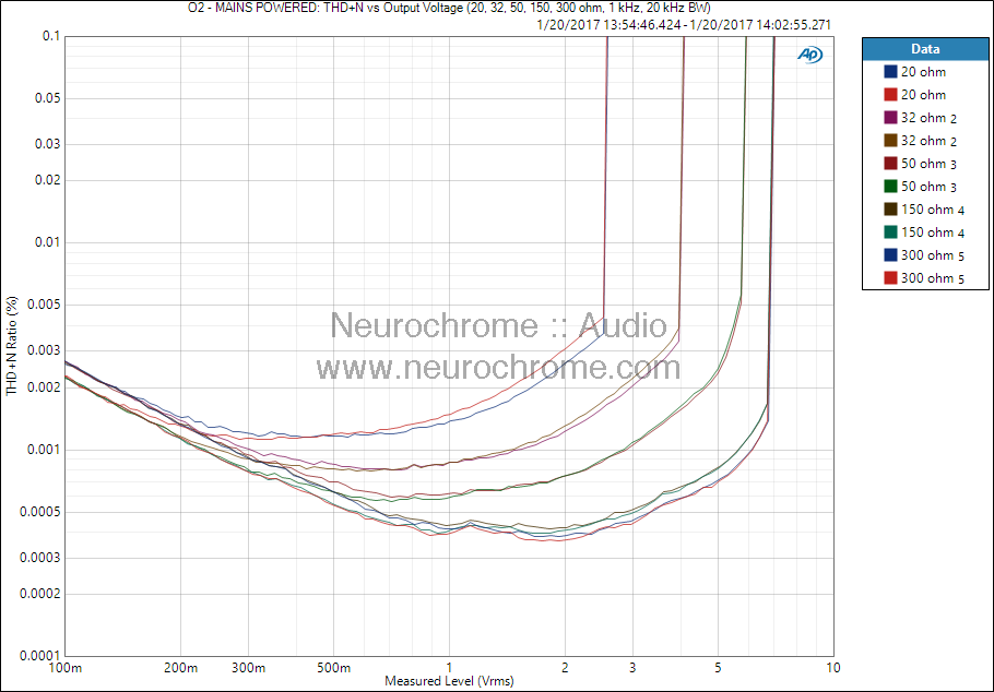 JDS Labs O2: THD+N vs output power