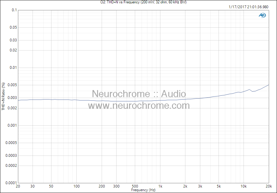 JDS Labs O2: THD+N vs frequency (32 Ω)