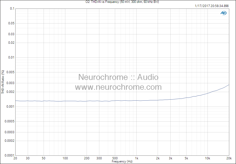 JDS Labs O2: THD+N vs frequency (300 Ω)