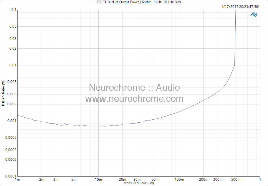 JDS Labs O2: THD+N vs output power (32Ω)